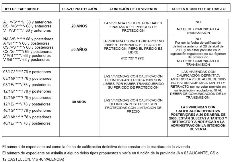 viviendas de protección oficial en Valencia